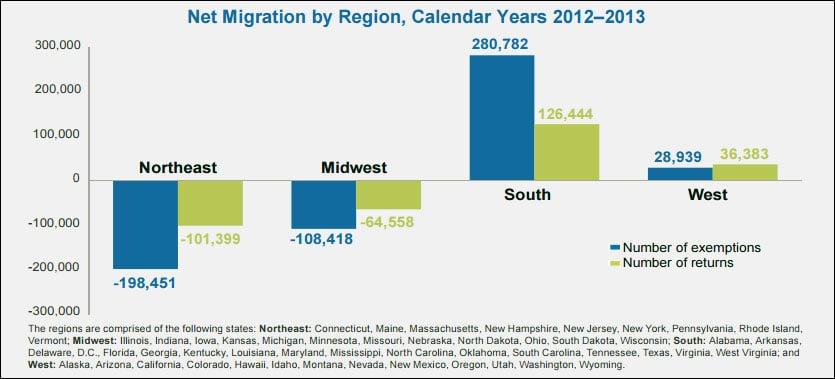 Irs 2012 2013 State Migration Data Ny Down Big Tx Fl Shine