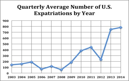 Quarterly US Expatriations by Year