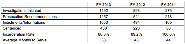 FY 2013 IRS CI Unit Data for Identity Theft