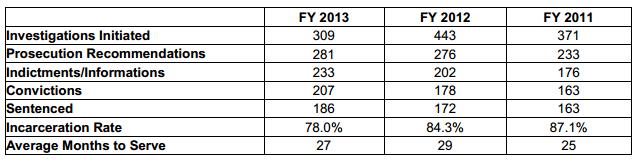 IRS CI Unit FY 2013 Data for Tax Return Preparers