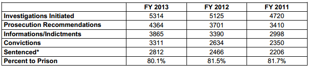 Overall IRS Criminal Investigations Data FY 2013