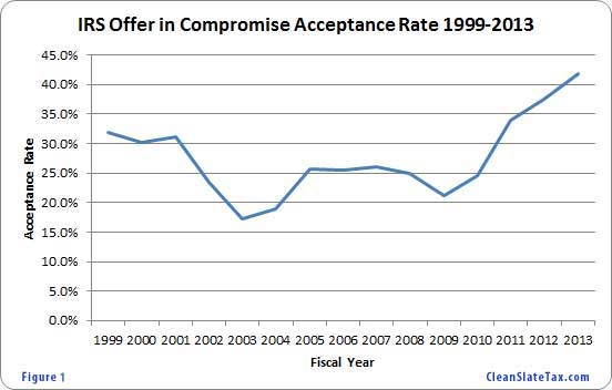IRS offer in compromise acceptance rates 1999-2013