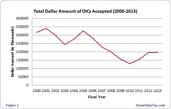 total-dollar-amount-of-offer-in-compromise-accepted-2000-2013